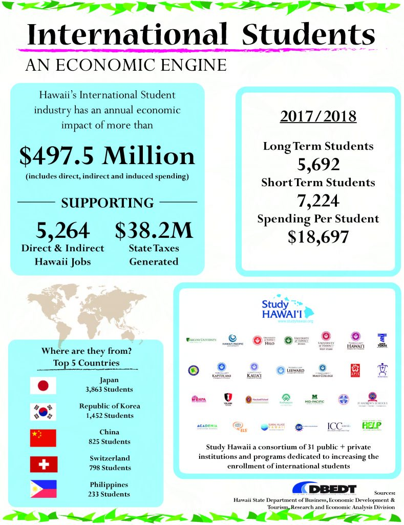 2018 International Student Fact Sheet