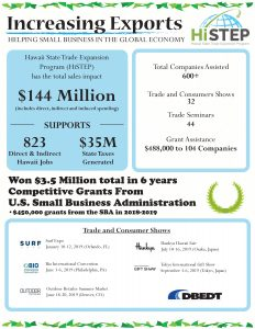 2020 HiSTEP Benefits Infographic