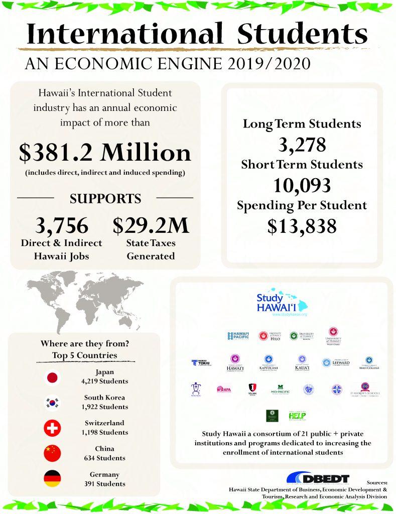 2020 International Student Fact Sheet